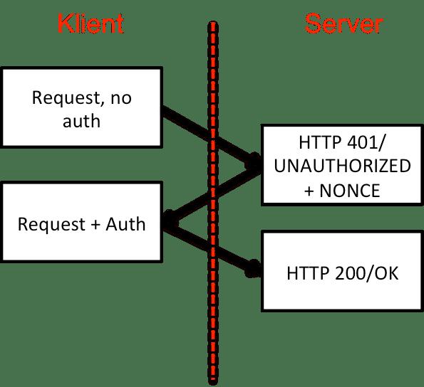 digest_process